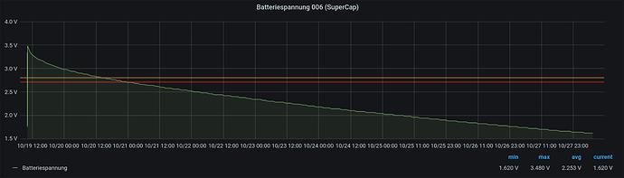 Screenshot_2020-11-03 Klimasensoren Batterieverlauf - Grafana